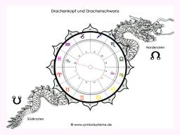 Webinar: Karma Astrologie: aufsteigender Mondknoten in Jungfrau oder im VI. Haus & absteigender Mondknoten in Fische oder im XII. Haus