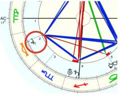 Webinar: Solide Horoskopdeutung: Kombination Planet und Haus